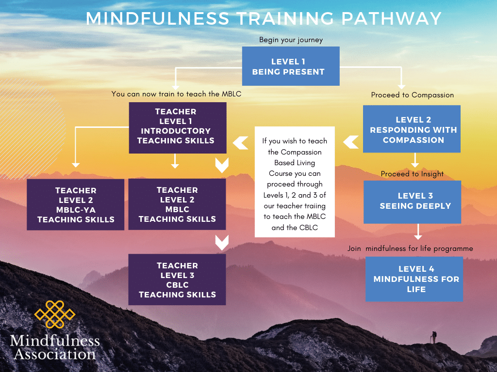 Mindfulness Association course pathway